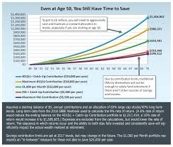 What To Do When You Havent Saved Enough For Retirement