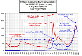 Gold Price Tracking Chart Inflation Adjusted Gold Price Chart