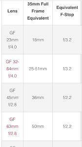 Fujifilm Gfx Crop Factor And Gf Lens 35mm Full Frame