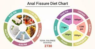 Balanced Diet Chart Ppt Diet Chart For Anal Fissure Patient Anal Fissure Diet Chart