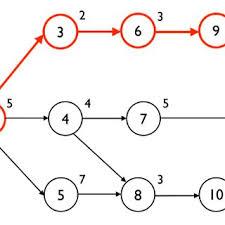 Pert Cpm Chart An Example Pert Cpm Network Of 11 Tasks Download