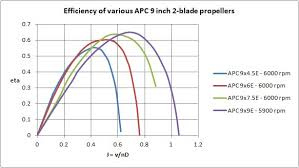 Apc Propeller Chart 2 Blade Vs 3 Blade And 4 Blade Propellers Things To Read
