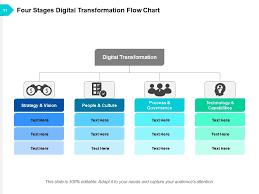 Digital Org Chart Digital Transformation Digital Organization Analytics