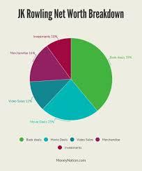 Jk Rowling Net Worth Accio 1 Billion Money Nation