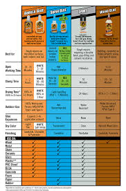 Glue Comparison Chart Gorilla Glue Guide The Best Glue For Each Project