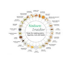 Chart For Soaking Grains Legumes Nuts And Seeds Stock
