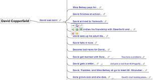 just blogging activities on david copperfield