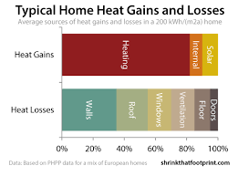 What are the sources of home heat loss?
