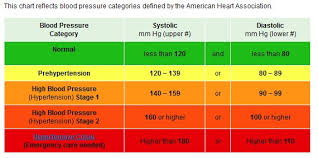 Charts Of Blood Pressure Age Blood Pressure Chart Global Brain Sounds Info