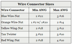 Red Wire Nut Chart Wire Connectors Electrical 101