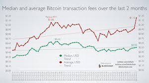 Bitcoin Transaction Fee Chart