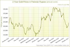 Gold Price Chart In Rupees Gold Crosses Rs 50 000 Per Tola In Pakistan