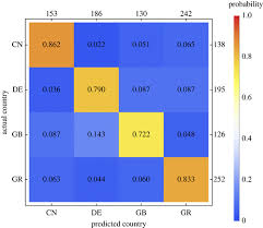 A Machine Learning Approach To Quantify The Specificity Of