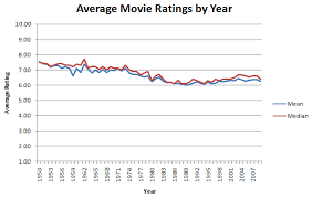 imdb movie ratings over the years by nathaniel johnston the best and worst of each year
