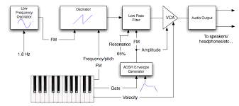 synthesis basics here s a sample of what the synthesizer described in this diagram might sound like