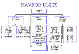 Comnavsurfpac Org Chart Third Fleet Comthirdfleet