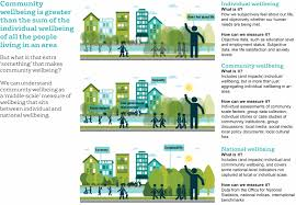 How To Design A Community What Is Community Wellbeing What Works Centre For Wellbeing