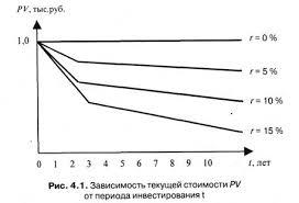 Стоимость и рыночная цена ценных бумаг Текущая и будущая стоимость  С помощью формулы 4 8 можно построить график зависимости текущей стоимости pvот периода инвестирования tдля различных значений процентной ставки r рис