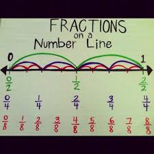 Equivalent Fraction Number Line Chart When We Start Equivalent Fractions Anchor Chart