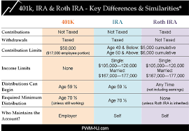 Traditional Versus Roth Ira Comparison Chart Charting The Differences 401k Vs Ira Vs Roth Ira Roth