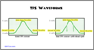 engine throttle position sensors tps waveform displayed on a scope