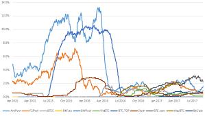 Empty Block Data By Mining Pool Bitmex Blog
