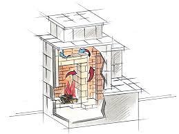 Wie Spendet Der Grundofen Langanhaltende Wärme