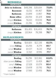 Home Remodeling Cost Calculator Remodeling Budget Spreadsheet Large Size Of Spreadsheet Bathroom
