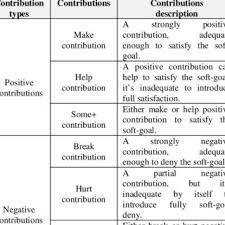 Sigs Contributions Types Download Table
