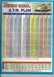 Licpolicies In Lic Jeevan Saral Table 165 Lic Jeevan