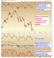 Gdx Chart Chart Of The Day Technical Buy Signals Gdx Smart Money