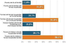 this graph from the u s census bureau depicts feminization of this graph from the u s census bureau depicts feminization of poverty the graph shows that