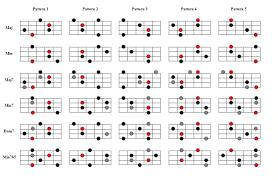 Workshop Fretboard Harmony For Bass Guitar Iii Seite 3 Von 3
