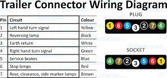 flat trailer plug wiring diagram flat 4 trailer plug wiring wiring diagram for 4 pin