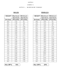 Marine Corps Height And Weight Chart Best Picture Of Chart