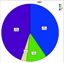 Pie Chart Showing The Distribution Of Abo Blood Groups