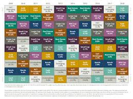 Sound Stewardship Financially Anxious This Chart May Calm