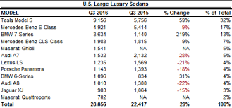 Bmw Sales Chart Game Of Leather Thrones Tesla Model S Is The King Of