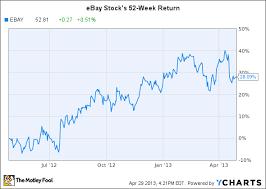 Ebay Stock Chart Is Ebays Stock Still A Buy The Motley Fool