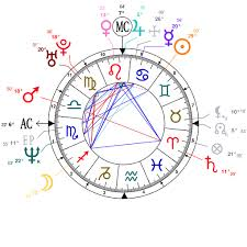 James Franco Birth Chart Astrology And Natal Chart Of Nicole Kidman Born On 1967 06 20