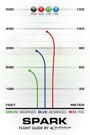Pdga Ratings Chart Spark Latitude 64