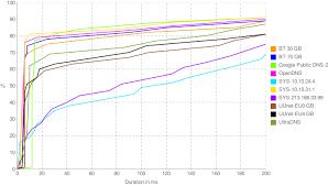 Dns Performance Benchmarking By Google Myatus Medium
