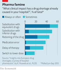 Drug Chart For Drugs In Your System The Parrots Eat Em All A Dire Scarcity Of Drugs Is