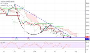 Reliance Capital Share Chart Relcapital Stock Price And Chart Nse Relcapital