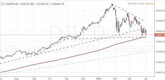 200 Day Sma Chart How Significant Is The S P 500 Breaking The 200 Day Moving