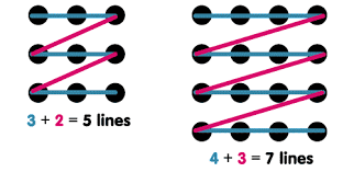 This video explains how to connect 9 points with 4 line segments without lifting up your pencil. Most Wanted Solutions 9 Dot Puzzle
