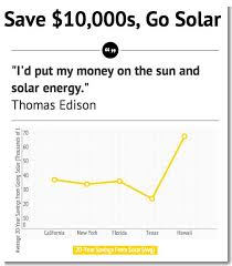 solar energy advantages and disadvantages cost of solar learn  solar energy advantages and disadvantages