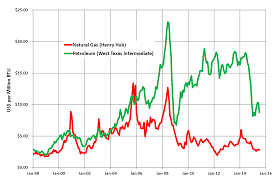 Gas Price Fluctuation Chart Natural Gas Prices Wikiwand