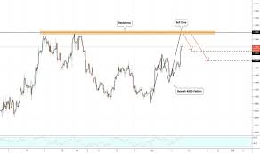 Euro Vs Dollar Chart Eur Usd Chart Euro To Dollar Rate Tradingview