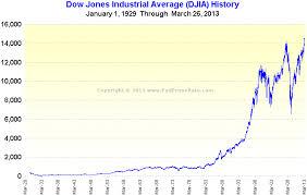 Dow Jones Quote Mesmerizing Dow Jones Industrials Quote Quote Dow Jones Industrial Quote And